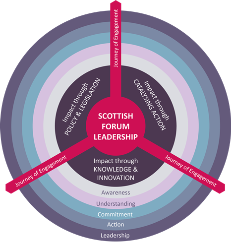 Strategic Framework - Scottish Forum on Natural Capital
